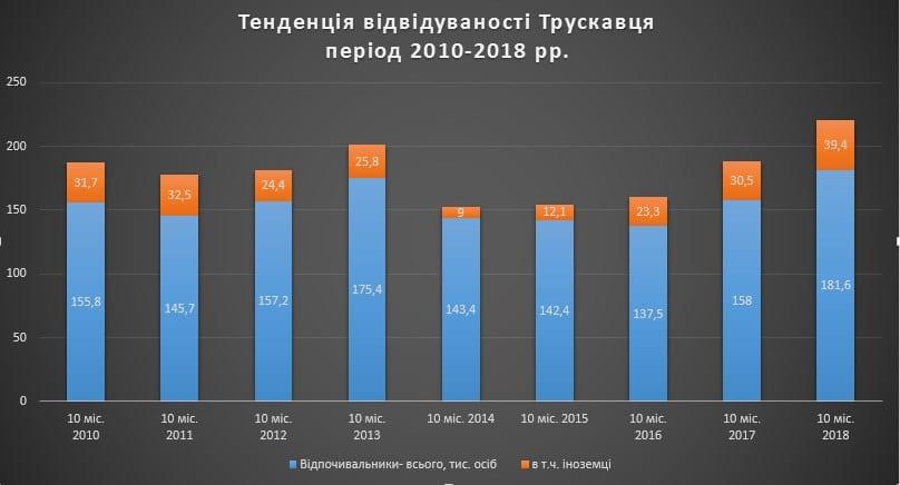 відвідуваність курорту Трускавець 2010-2018